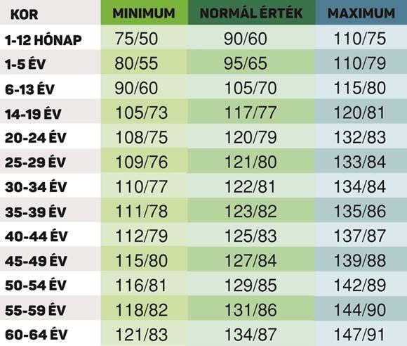 a magas vérnyomásról szóló összes adat)