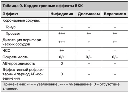 Kalcium-antagonisták: tágabb erek, alacsonyabb vérnyomás - HáziPatika