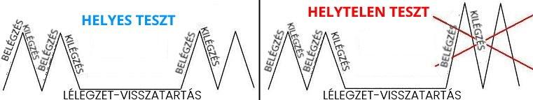 lélegzetvisszatartás a kilégzésnél és a magas vérnyomásnál)