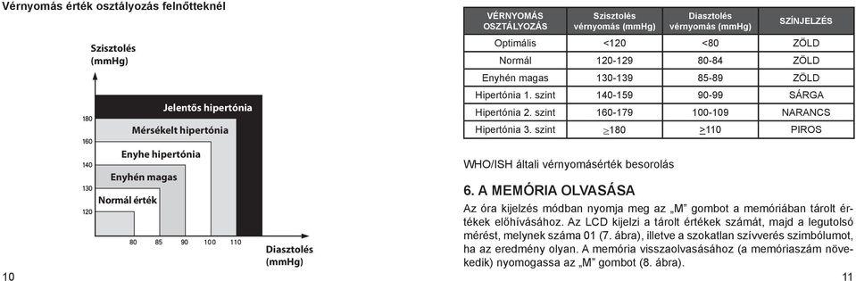 tranzit hipertónia