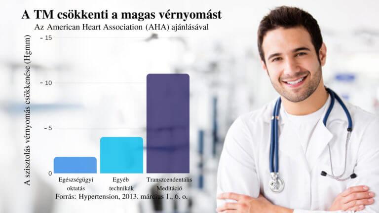 magas vérnyomás-kezelési technikák)