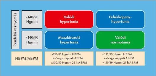 típusú hipertónia listája)