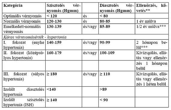 magas vérnyomás alacsonyabb nyomással)