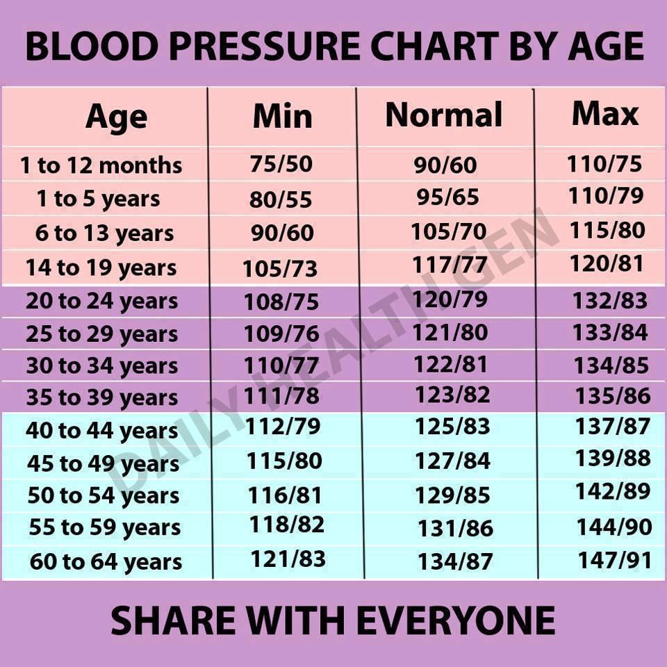 a szív magas vérnyomása normális