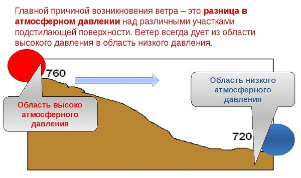 magas légköri nyomáson magas vérnyomás esetén)