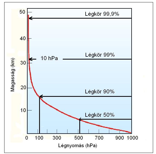 magas vérnyomás és a légköri nyomás hogyan hat az emberre