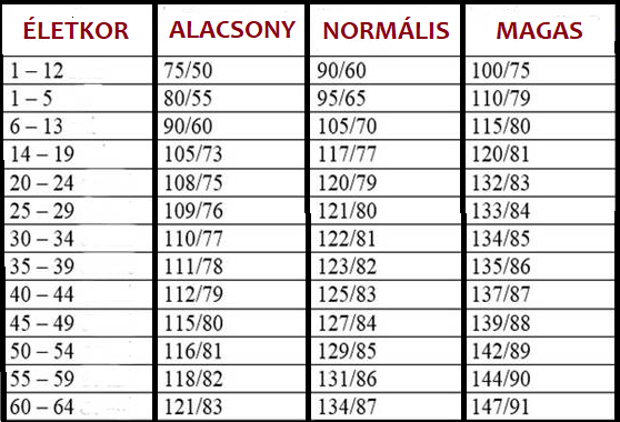 magas vérnyomás és ezoterika