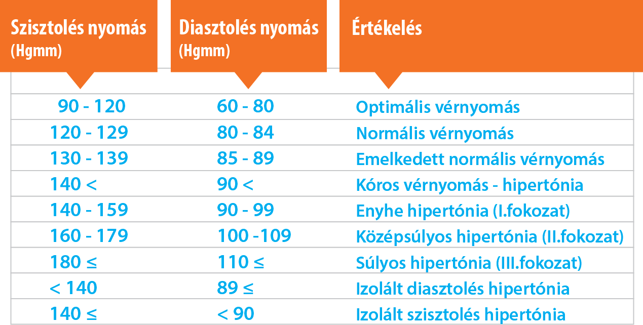 kóros hipertónia)