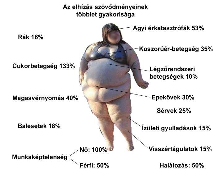 magas vérnyomás az ezoterika szempontjából)