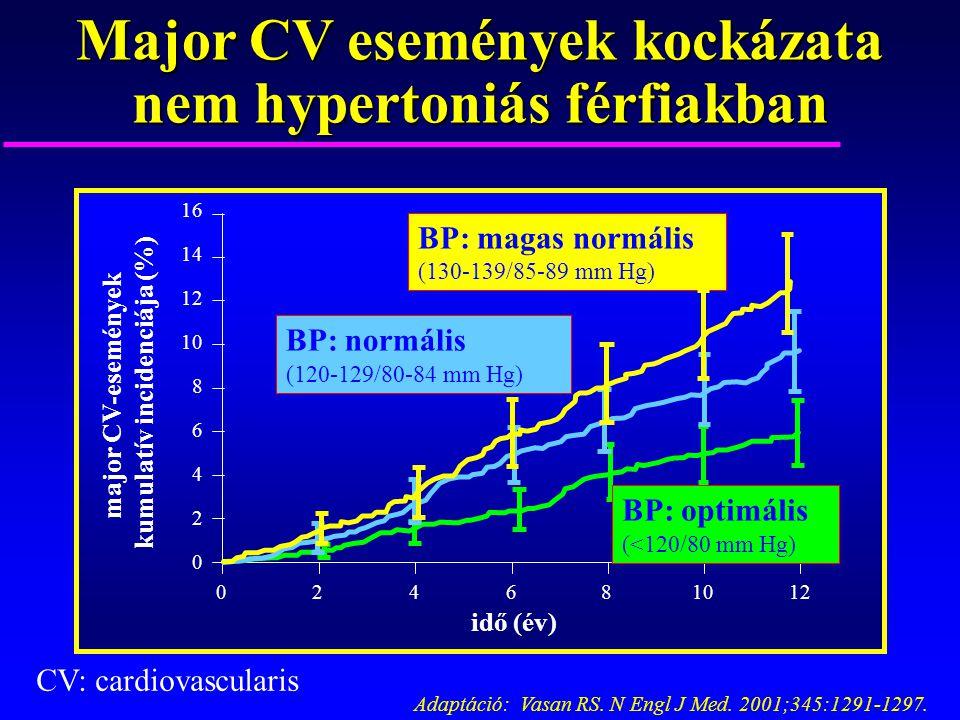 magas vérnyomás 2 szakasz 3 fokú kockázat 4)