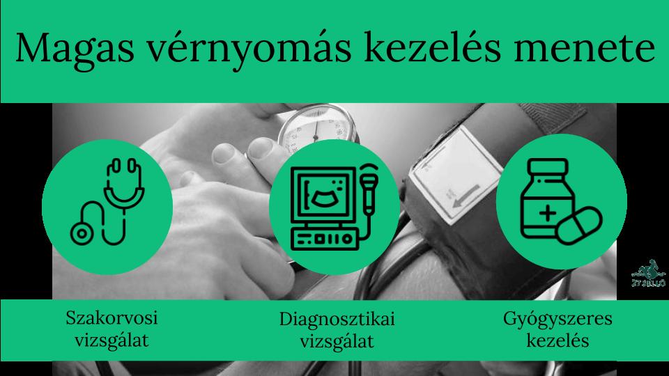 magas vérnyomás 3 fokozatú kezelés hipertónia központ kezelése