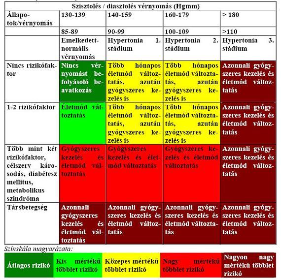 2 stádiumú magas vérnyomás kockázata érzéstelenítő magas vérnyomás