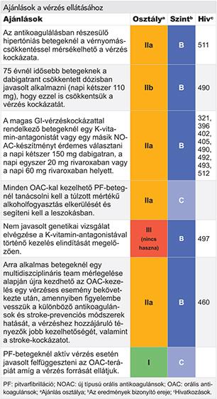 Pitvari sövenyhiány (ASD) | Goki