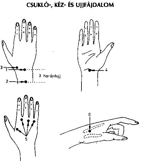akupunktúrás pont magas vérnyomás esetén magas vérnyomás elleni gyógyszer online áruház