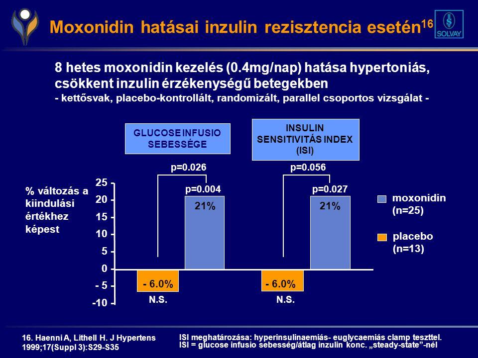 csoportos hipertóniás vizsgálat)