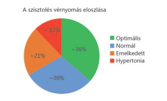 testnevelési magas vérnyomás)