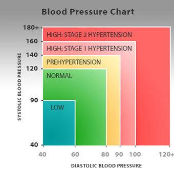 stádiumú magas vérnyomás a fogyatékossággal élő csoport számára ugrás és magas vérnyomás