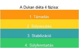 Ducan diéta és magas vérnyomás)