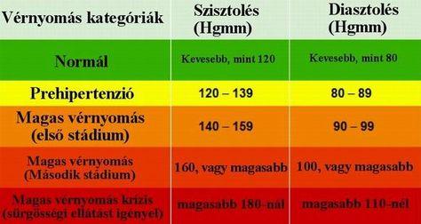 a magas vérnyomás otthoni kezelésének módszerei)