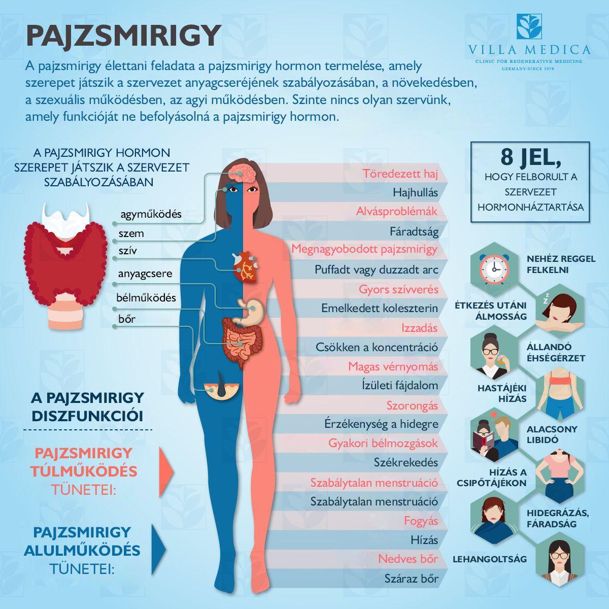 szorongás magas vérnyomással)