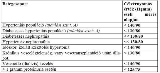 magas vérnyomás 3 fokú 4 kockázati csoport