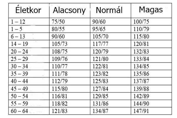 életkor és magas vérnyomás)