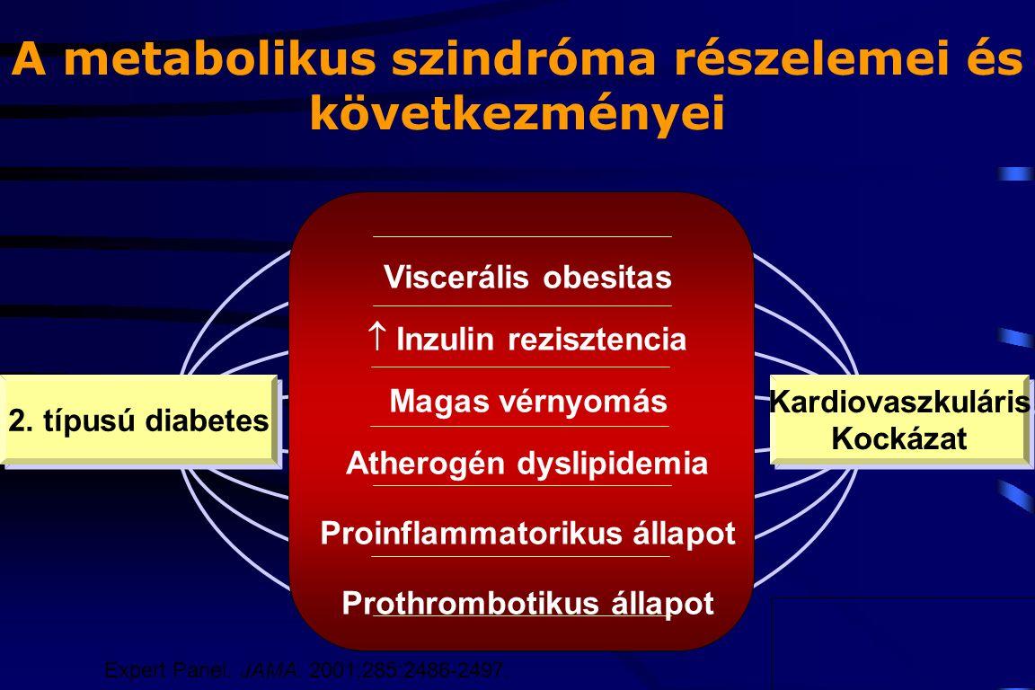metabolikus hipertónia