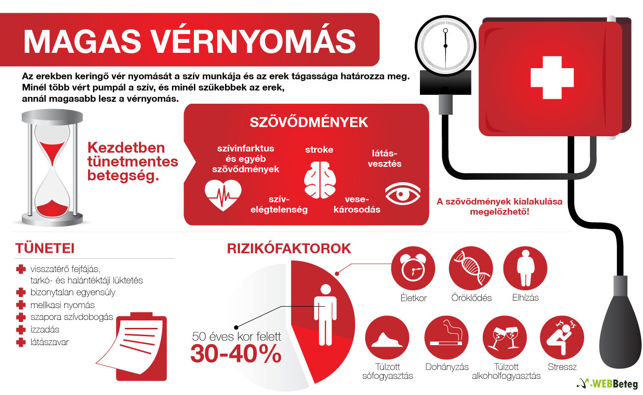 elhízás dohányzás hipertónia