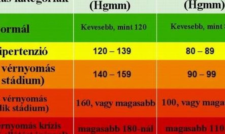22 éves magas vérnyomás