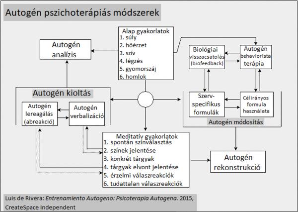 Autogén tréning – útmutató és gyakorlatok | Gyógyszer Nélkül