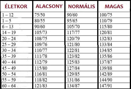 magas vérnyomás alacsony vérnyomás