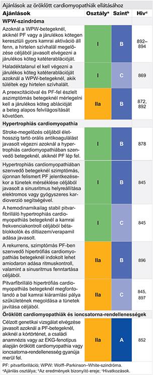 hogyan válasszon gyógyszert a magas vérnyomás ellen gyógyszerek magas vérnyomás esetén