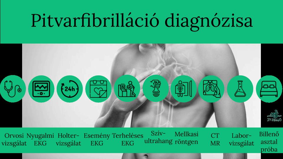 magas vérnyomás túlsúlyos szívkárosodás nélkül pangásos