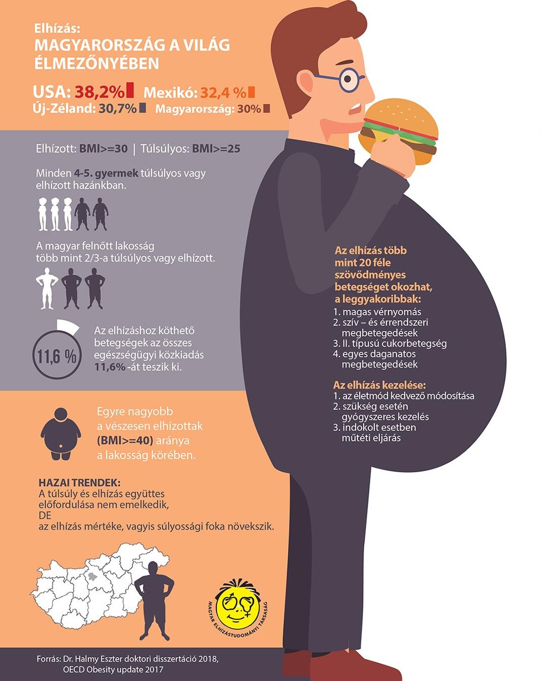 elhízás és magas vérnyomás