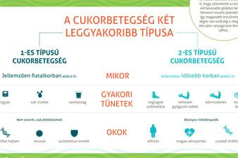 diéta magas vérnyomás és 2-es típusú cukorbetegség esetén magas vérnyomás kezelés 3 nap alatt
