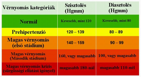 cukor hipertónia