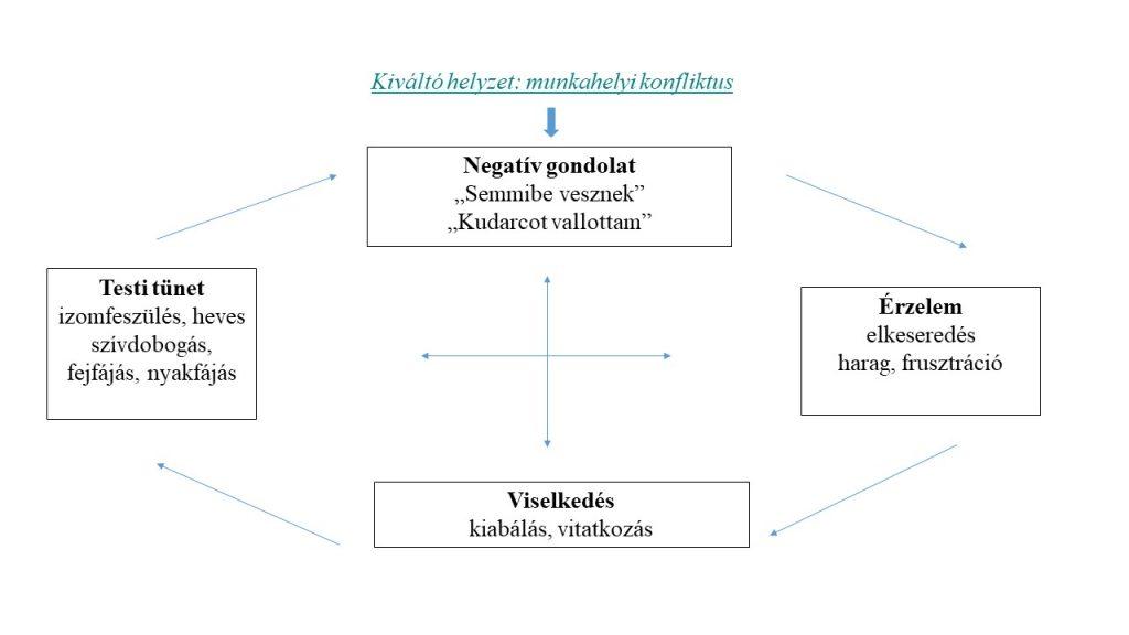 magas vérnyomás pszichoszomatikus kezelés milyen gyógyszereket injektálnak magas vérnyomás miatt