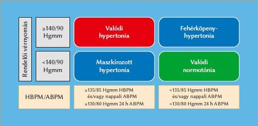 a hipertónia kialakulásának kockázata vizarsin magas vérnyomás esetén