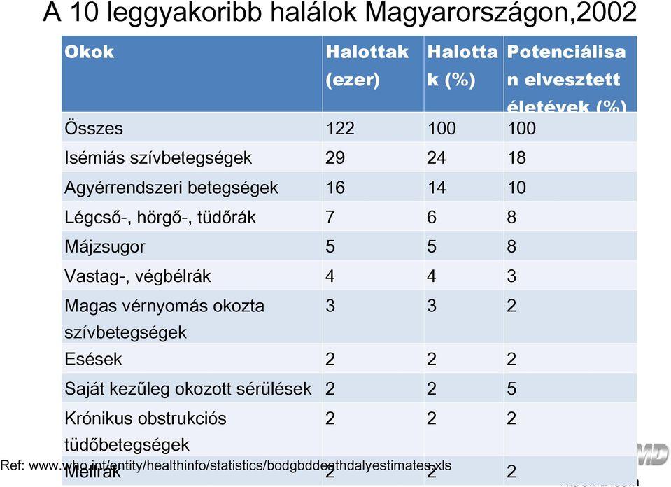magas vérnyomás országonként