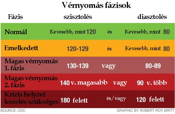 mi a diéta a 2 fokozatú magas vérnyomás esetén