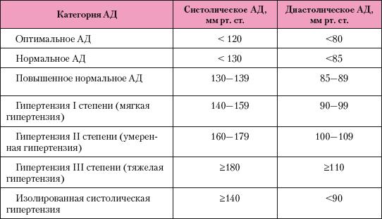 hipertónia gördülő módszere)
