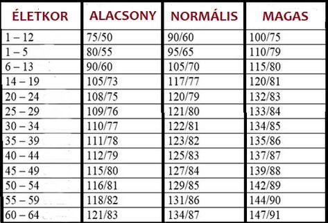 magas vérnyomás volt most alacsony vérnyomás)