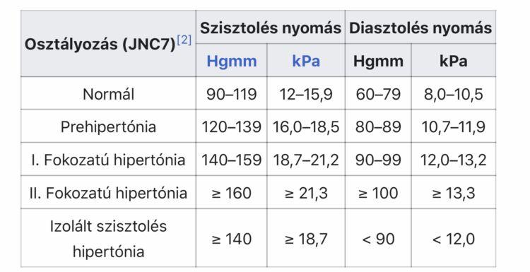 magas vérnyomás 2 fokozat 2 fokozat 3 kockázati fokozat)