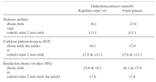 emelheti a magas vérnyomás a vércukorszintet
