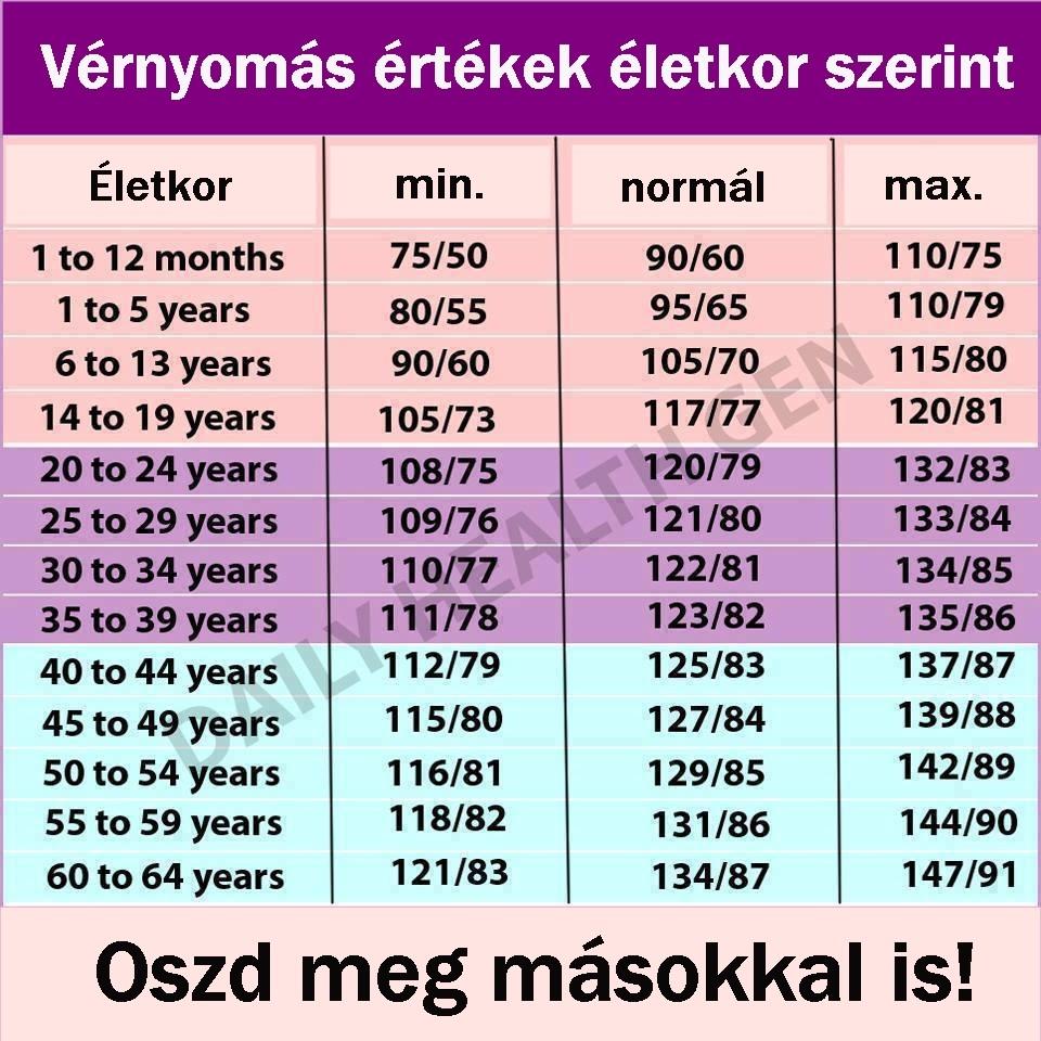 magas vérnyomás 73 év