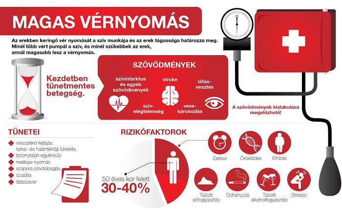 magas vérnyomás nyomás csökken