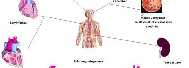 magas vérnyomás magas vérnyomás következményei magas vérnyomás kezelés a fórumon