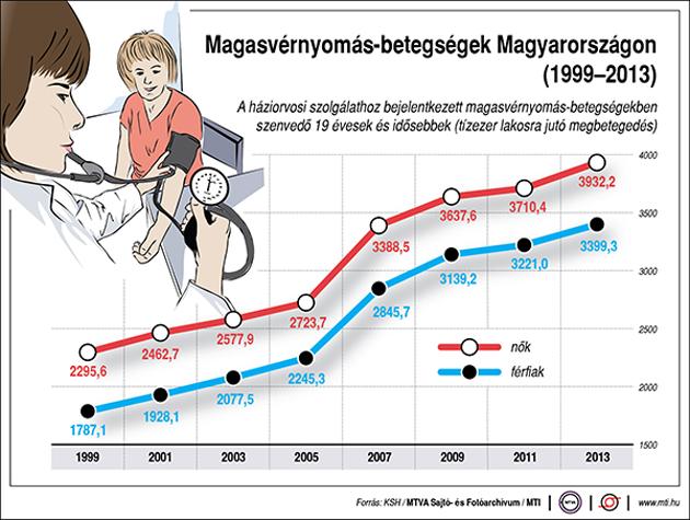 mi a magas vérnyomás veszélye a férfiaknál