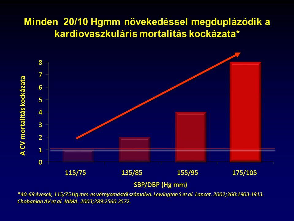 2 fokú kockázat magas vérnyomásban)