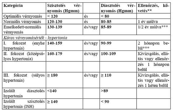 ajánlások az 1 fokozatú magas vérnyomásról